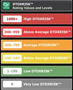 Link Detox Risk Levels